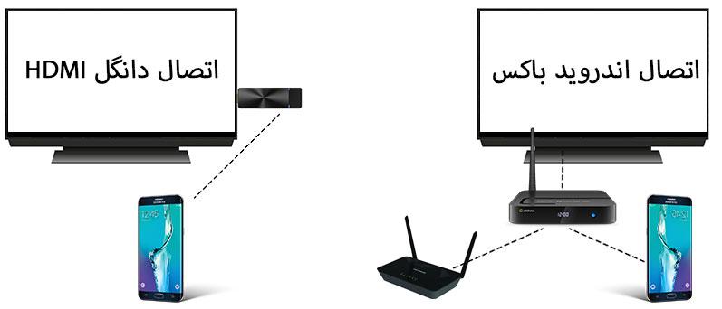 اتصال دانگل HDMI و اندروید باکس